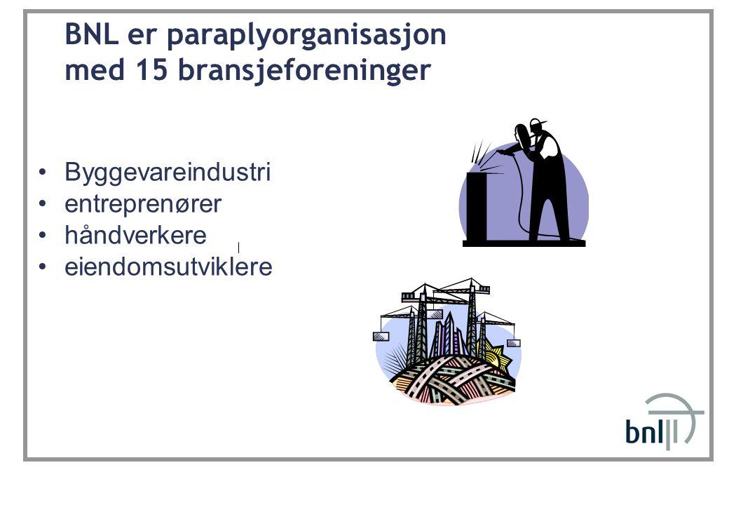 BNL er paraplyorganisasjon med 15 bransjeforeninger •Byggevareindustri •entreprenører •håndverkere •eiendomsutviklere