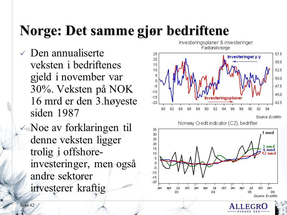 Side 42 Norge: Det samme gjør bedriftene  Den annualiserte veksten i bedriftenes gjeld i november var 30%.