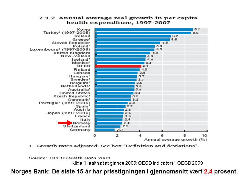 Norges Bank: De siste 15 år har prisstigningen i gjennomsnitt vært 2,4 prosent.