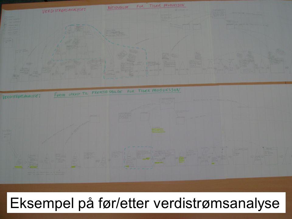 Eksempel på før/etter verdistrømsanalyse