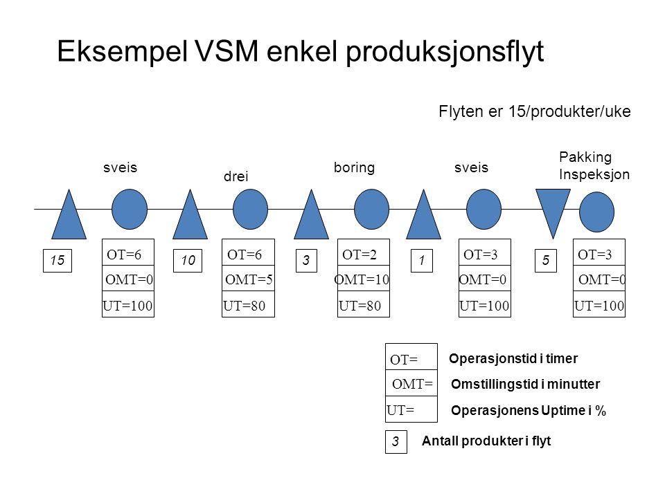 151 sveisboring Pakking Inspeksjon drei 1053 sveis Eksempel VSM enkel produksjonsflyt 3 Operasjonstid i timer Antall produkter i flyt Flyten er 15/pro