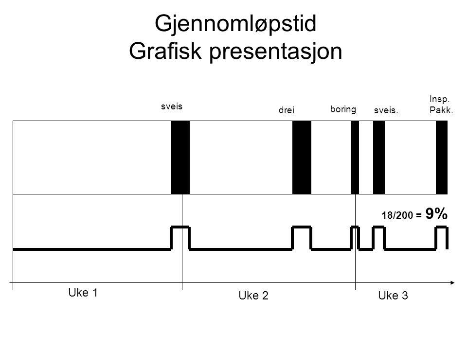Uke 1 Uke 2Uke 3 Gjennomløpstid Grafisk presentasjon sveis drei boring sveis. Insp. Pakk. 18/200 = 9% ?
