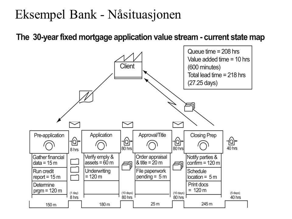 Eksempel Bank - Nåsituasjonen