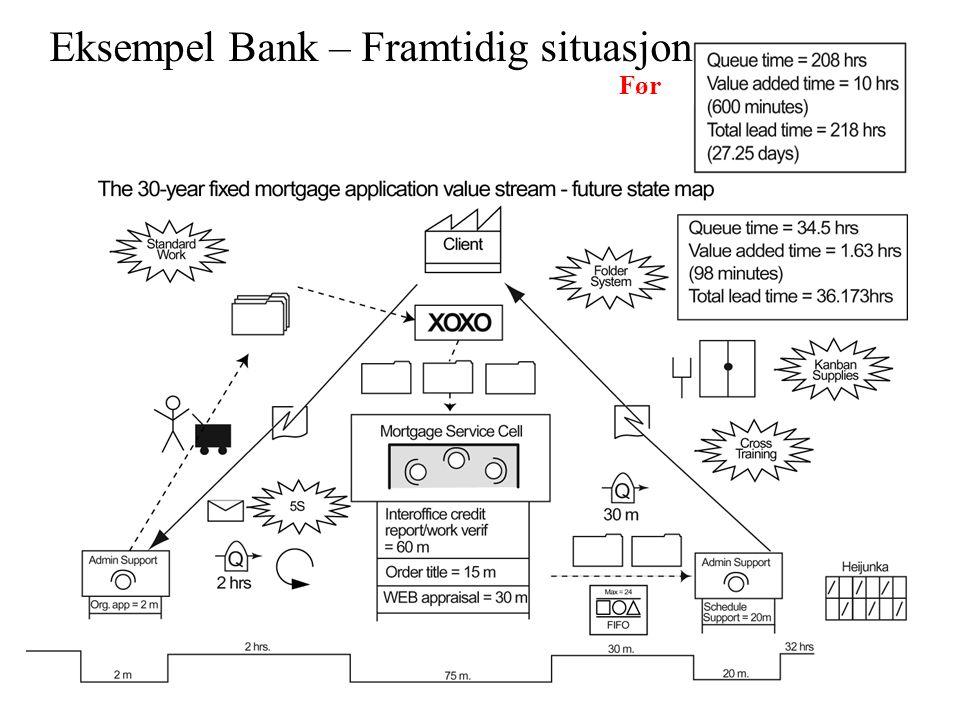 Før Eksempel Bank – Framtidig situasjon