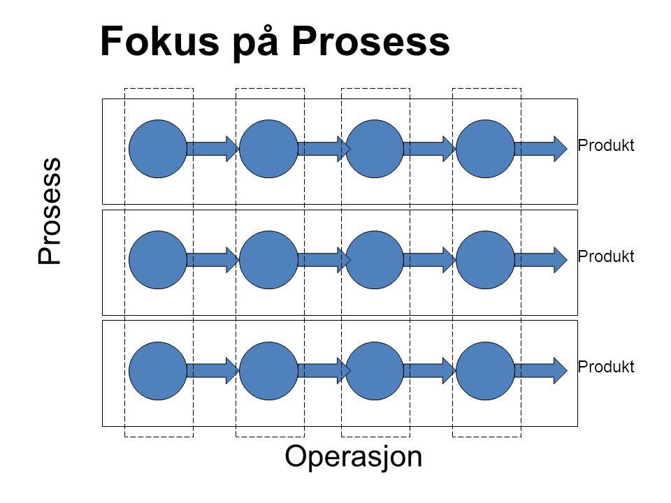 Fokus på Prosess Produkt Prosess Produkt Operasjon