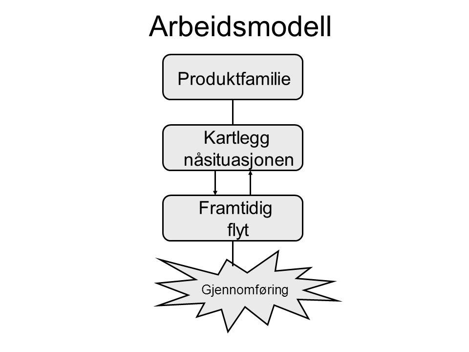 Gjennomføring Framtidig flyt Kartlegg nåsituasjonen Produktfamilie Arbeidsmodell