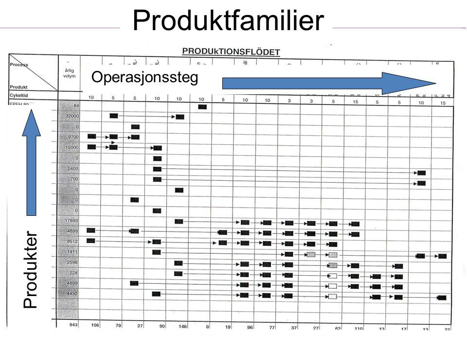 Langsiktige tanker for reduksjon av ledetid Flytgruppering av produksjonen 1.Identifiser produkter med ensartet operasjonsrekkefølge 2.Organiser maskiner i en gruppe (Gjerne U-celle) som gjør alle operasjoner ferdig i en flyt.