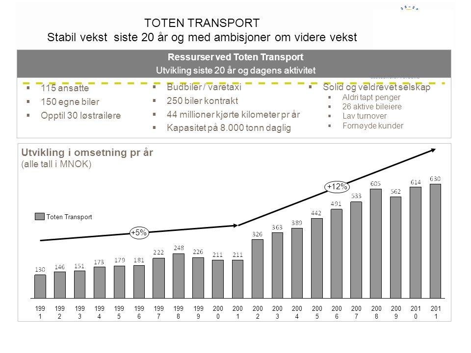 Utvikling i omsetning pr år (alle tall i MNOK) TOTEN TRANSPORT Stabil vekst siste 20 år og med ambisjoner om videre vekst 20082009200720062005200420032002200120001999199819971996199519941993199219912011 +5% +12% 2010 Toten Transport  115 ansatte  150 egne biler  Opptil 30 løstrailere Ressurser ved Toten Transport Utvikling siste 20 år og dagens aktivitet  Budbiler / varetaxi  250 biler kontrakt  44 millioner kjørte kilometer pr år  Kapasitet på 8.000 tonn daglig  Solid og veldrevet selskap  Aldri tapt penger  26 aktive bileiere  Lav turnover  Fornøyde kunder TOTEN TRAORT – DAGENS OPEON Stabil vekst gjennom siste vekst