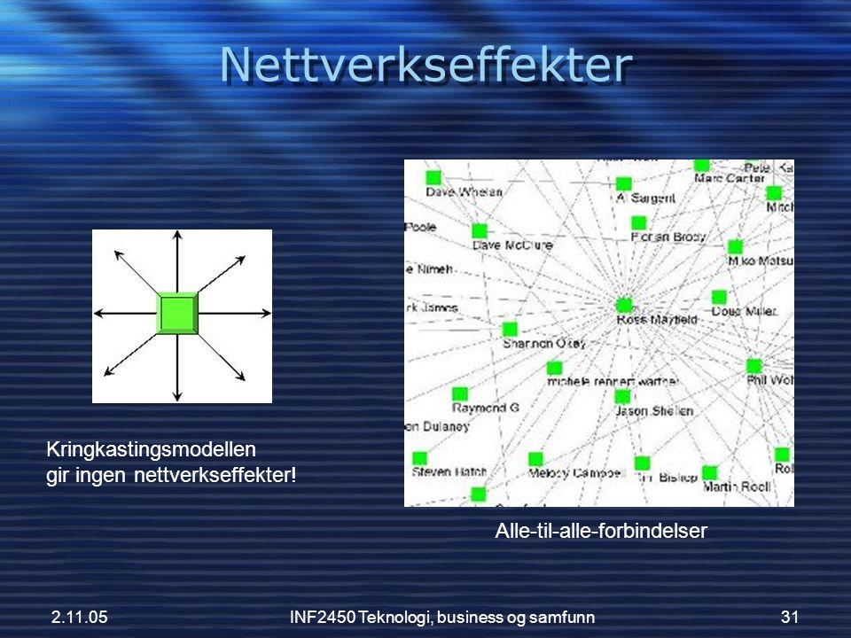2.11.05INF2450 Teknologi, business og samfunn31 Alle-til-alle-forbindelser Kringkastingsmodellen gir ingen nettverkseffekter! Nettverkseffekter