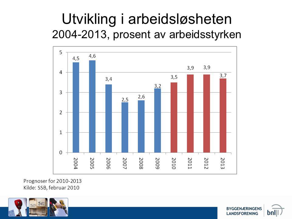 Utvikling i arbeidsløsheten 2004-2013, prosent av arbeidsstyrken Prognoser for 2010-2013 Kilde: SSB, februar 2010