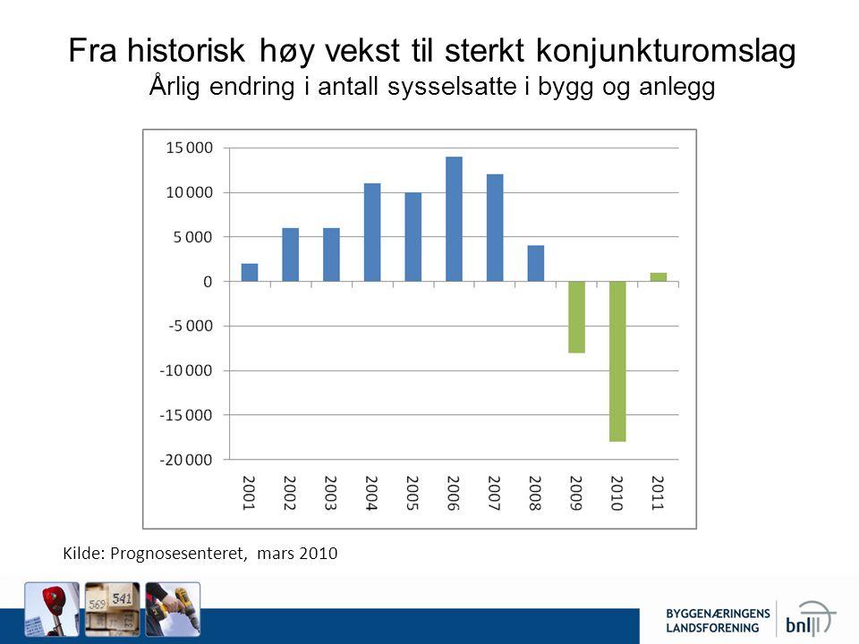 Fra historisk høy vekst til sterkt konjunkturomslag Årlig endring i antall sysselsatte i bygg og anlegg Beregnet ut fra 25 894 i gangsatte boliger i 2