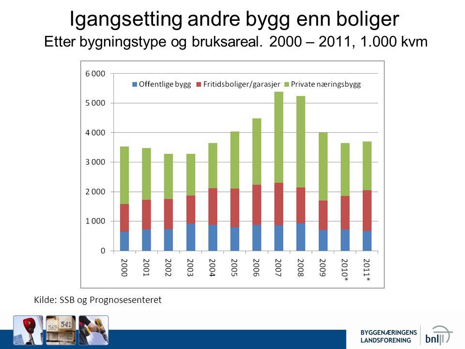 Igangsetting andre bygg enn boliger Etter bygningstype og bruksareal. 2000 – 2011, 1.000 kvm Beregnet ut fra 25 894 i gangsatte boliger i 2008. Kilde: