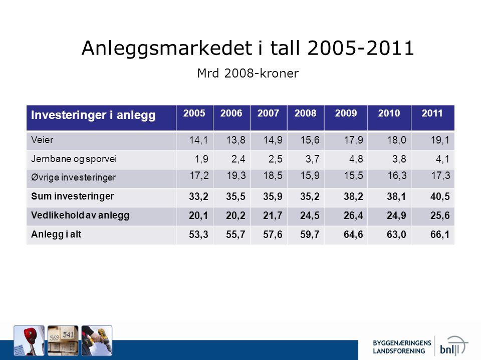 Anleggsmarkedet i tall 2005-2011 Mrd 2008-kroner Investeringer i anlegg 2005200620072008200920102011 Veier 14,113,814,915,617,918,019,1 Jernbane og sp