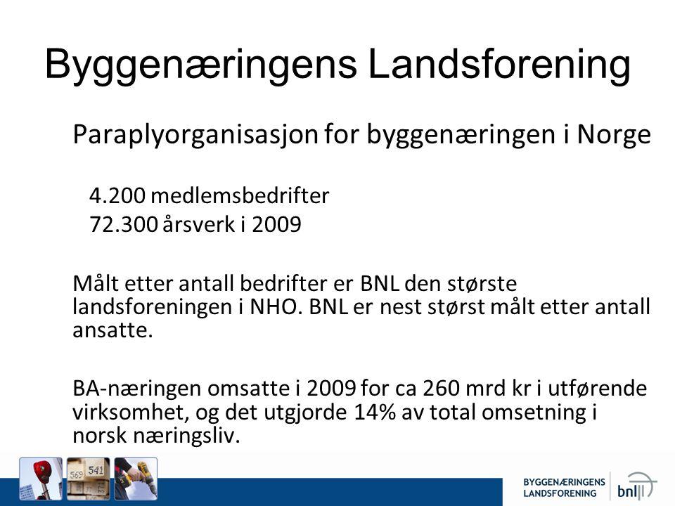 Byggenæringens Landsforening –Paraplyorganisasjon for byggenæringen i Norge –4.200 medlemsbedrifter –72.300 årsverk i 2009 –Målt etter antall bedrifte