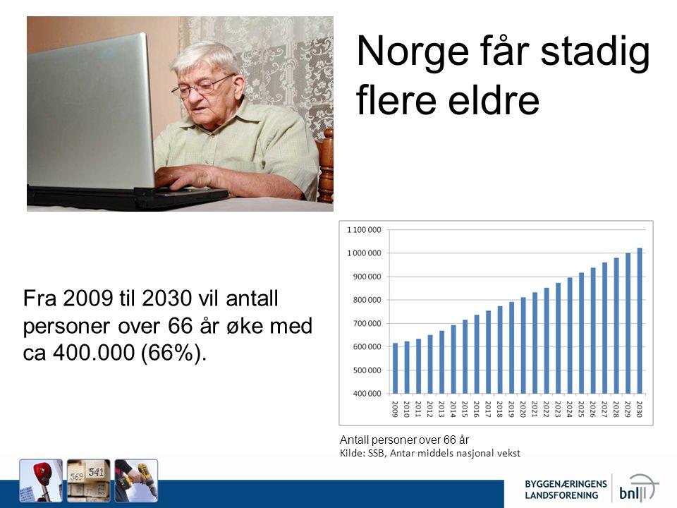 Antall personer over 66 år Kilde: SSB, Antar middels nasjonal vekst Norge får stadig flere eldre Fra 2009 til 2030 vil antall personer over 66 år øke