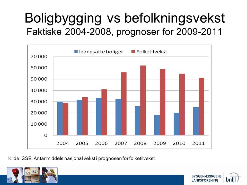 Boligbygging vs befolkningsvekst Faktiske 2004-2008, prognoser for 2009-2011 Kilde: SSB. Antar middels nasjonal vekst i prognosen for folketilvekst.