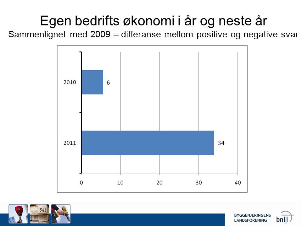 Egen bedrifts økonomi i år og neste år Sammenlignet med 2009 – differanse mellom positive og negative svar