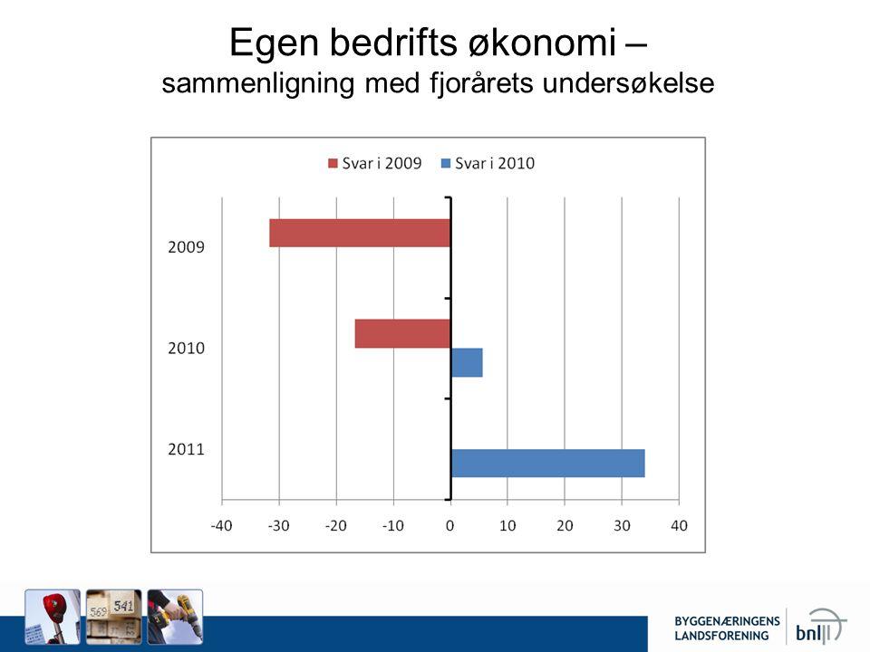 Egen bedrifts økonomi – sammenligning med fjorårets undersøkelse