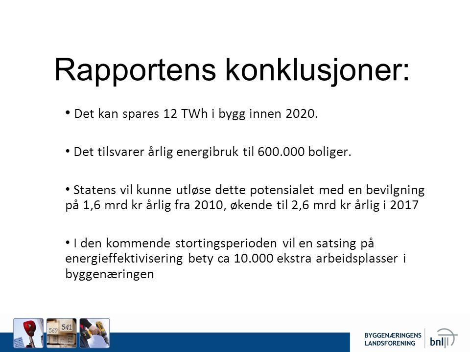 Rapportens konklusjoner: • Det kan spares 12 TWh i bygg innen 2020. • Det tilsvarer årlig energibruk til 600.000 boliger. • Statens vil kunne utløse d