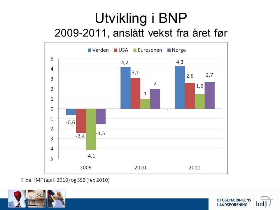 Utvikling i BNP 2009-2011, anslått vekst fra året før Kilde: IMF (april 2010) og SSB (feb 2010)