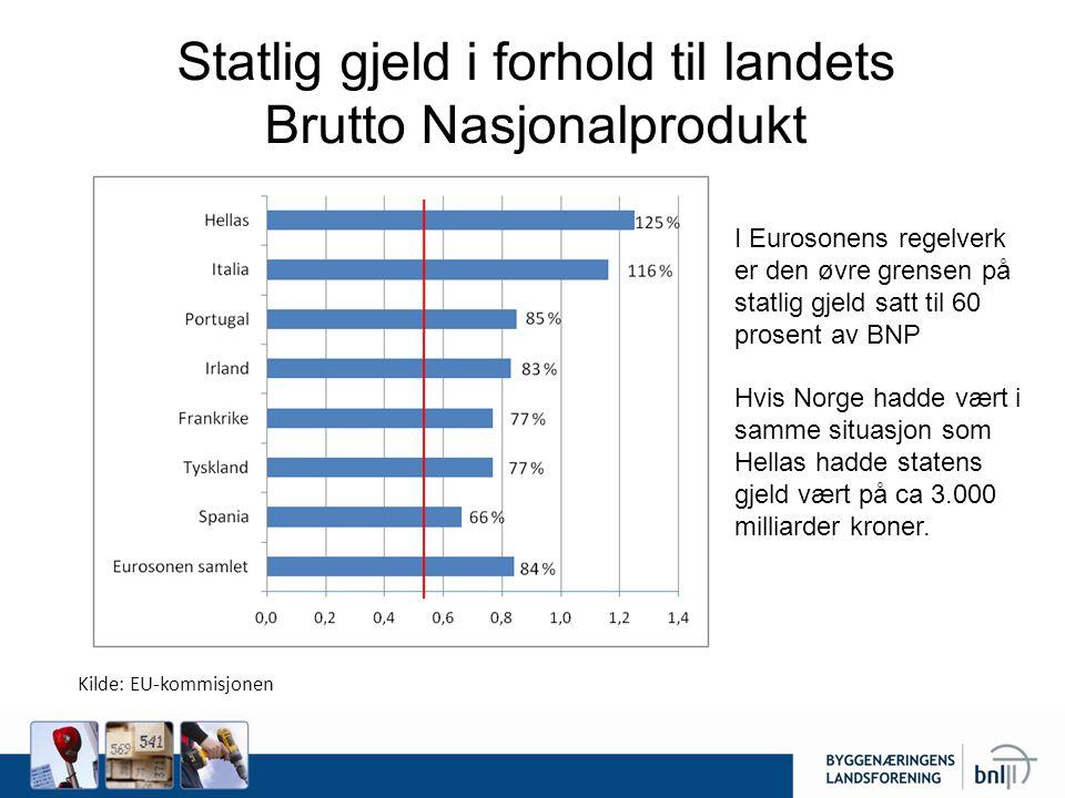 Statlig gjeld i forhold til landets Brutto Nasjonalprodukt Kilde: EU-kommisjonen I Eurosonens regelverk er den øvre grensen på statlig gjeld satt til