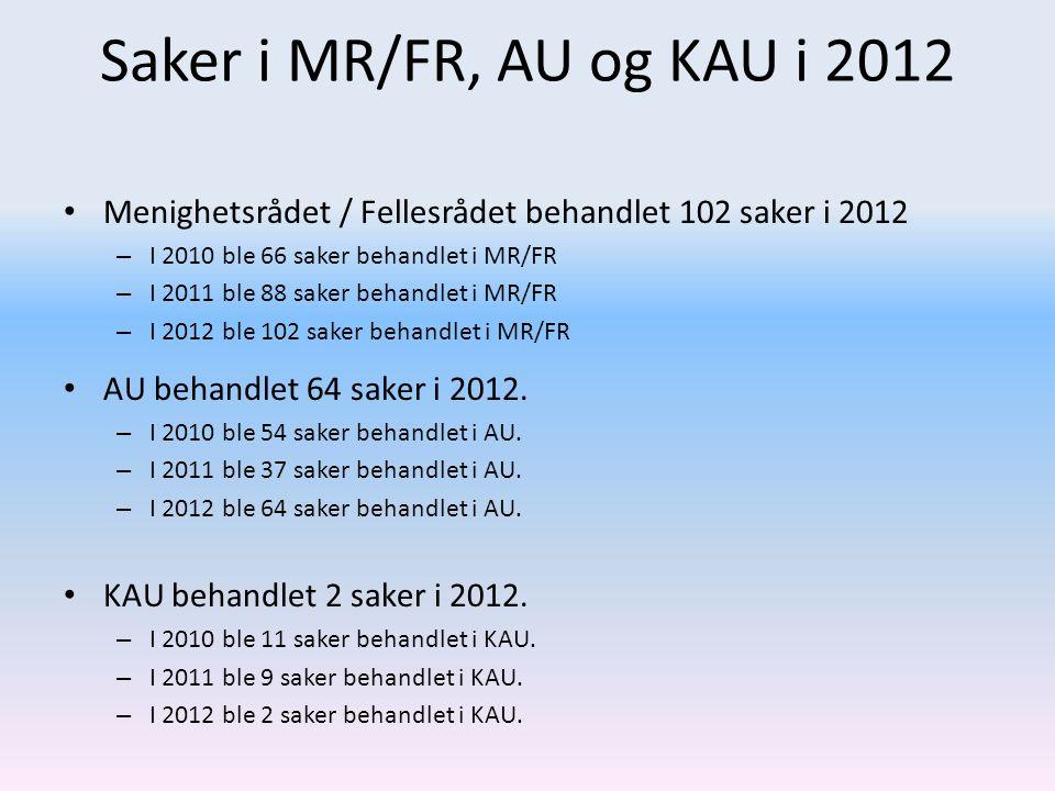 Saker i MR/FR, AU og KAU i 2012 • Menighetsrådet / Fellesrådet behandlet 102 saker i 2012 – I 2010 ble 66 saker behandlet i MR/FR – I 2011 ble 88 saker behandlet i MR/FR – I 2012 ble 102 saker behandlet i MR/FR • AU behandlet 64 saker i 2012.