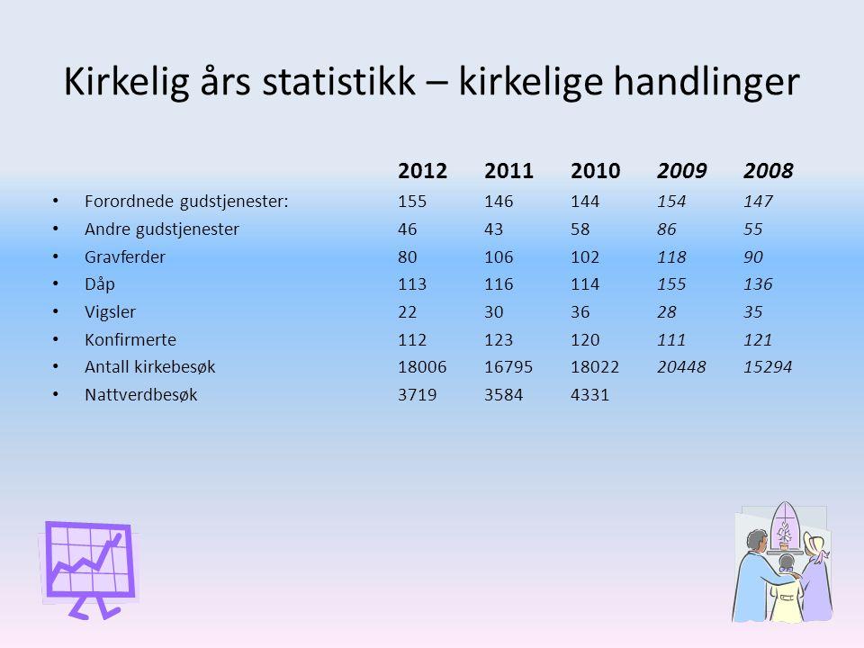 Kirkelig års statistikk – kirkelige handlinger 20122011201020092008 • Forordnede gudstjenester:155146144154147 • Andre gudstjenester4643588655 • Gravf