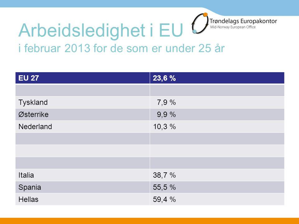 Arbeidsledighet i EU i februar 2013 for de som er under 25 år EU 2723,6 % Tyskland 7,9 % Østerrike 9,9 % Nederland10,3 % Italia38,7 % Spania55,5 % Hel