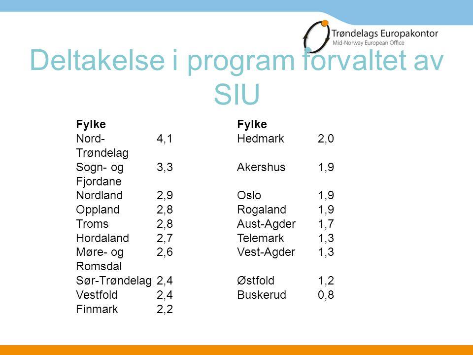 Deltakelse i program forvaltet av SIU Fylke Nord- Trøndelag 4,1Hedmark2,0 Sogn- og Fjordane 3,3Akershus1,9 Nordland2,9Oslo1,9 Oppland2,8Rogaland1,9 Tr