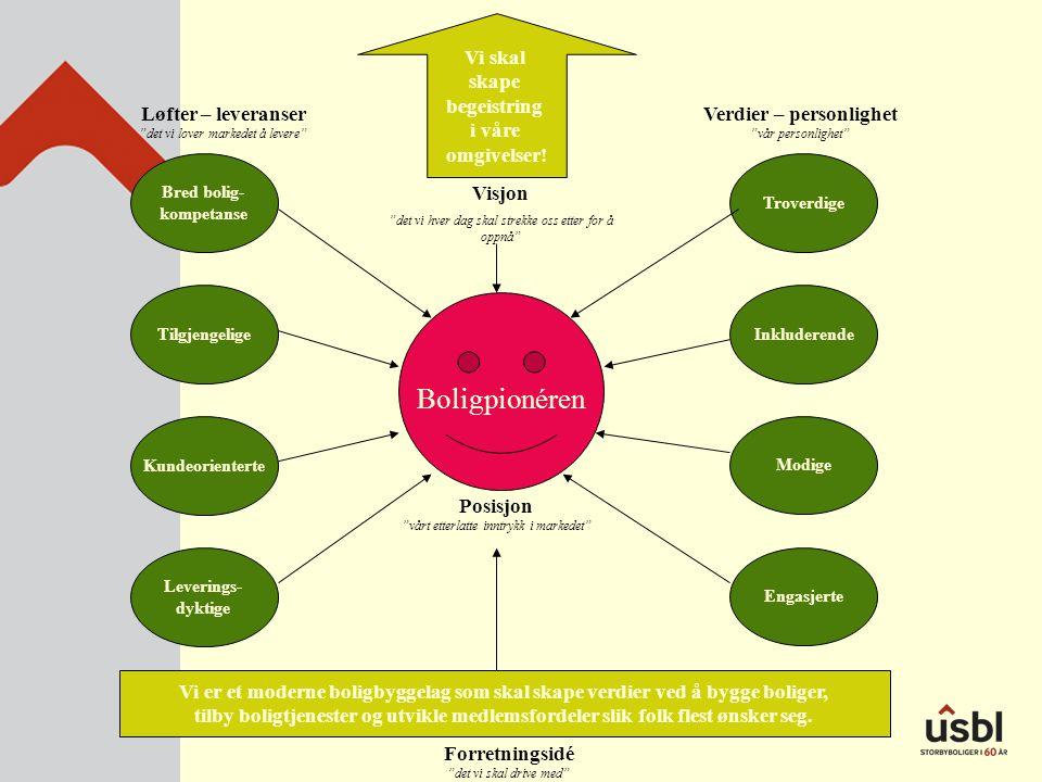 Bred bolig- kompetanse Tilgjengelige Kundeorienterte Leverings- dyktige Engasjerte Modige Inkluderende Troverdige Vi skal skape begeistring i våre omg