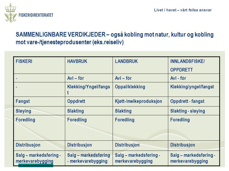 Livet i havet – vårt felles ansvar SAMMENLIGNBARE VERDIKJEDER – også kobling mot natur, kultur og kobling mot vare-/tjenesteprodusenter (eks.reiseliv) FISKERIHAVBRUKLANDBRUKINNLANDSFISKE/ OPPDRETT -Avl – fòr Avl - fòr -Klekking/Yngel/fangs t Oppal/klekkingKlekking/yngel/fangst FangstOppdrettKjøtt-/melkeproduksjonOppdrett - fangst SløyingSlakting Slakting - sløying Foredling Distribusjon Salg – markedsføring - merkevarebygging