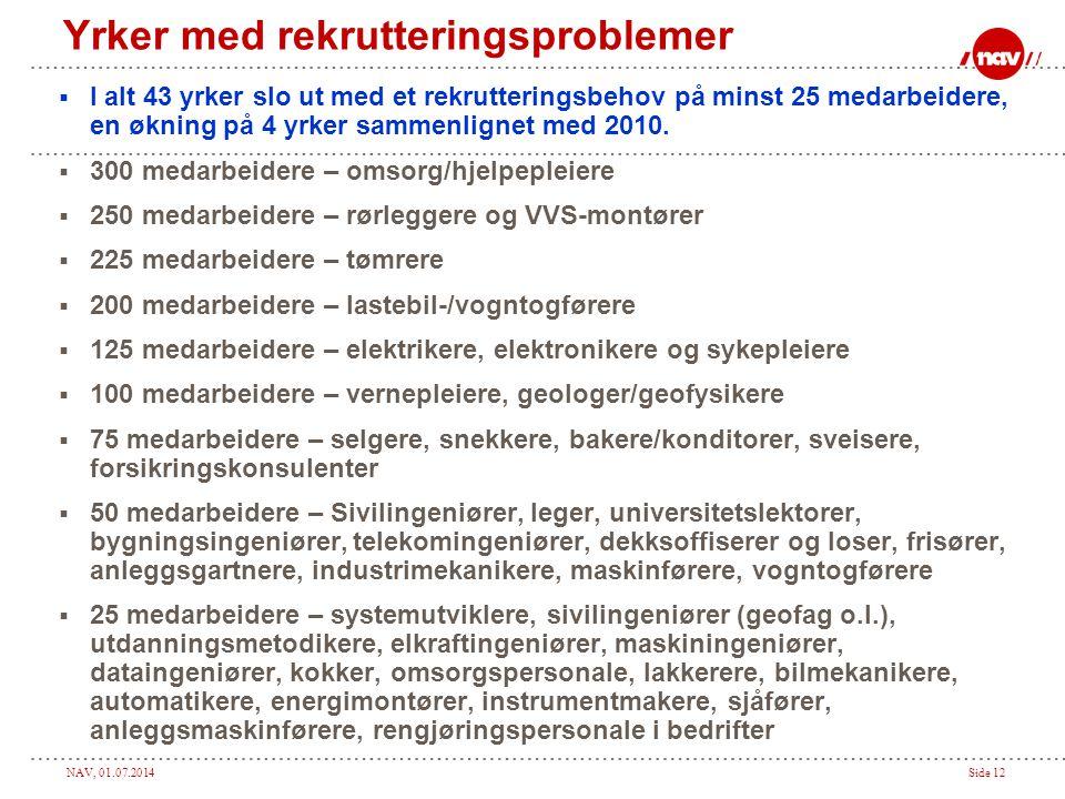 NAV, 01.07.2014Side 12 Yrker med rekrutteringsproblemer  I alt 43 yrker slo ut med et rekrutteringsbehov på minst 25 medarbeidere, en økning på 4 yrker sammenlignet med 2010.