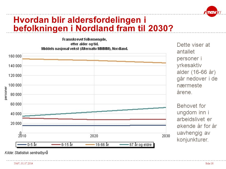 NAV, 01.07.2014Side 16 Hvordan blir aldersfordelingen i befolkningen i Nordland fram til 2030? Dette viser at antallet personer i yrkesaktiv alder (16