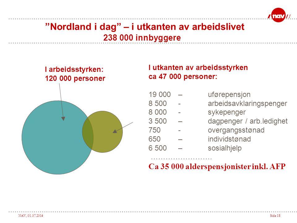"NAV, 01.07.2014Side 18 ""Nordland i dag"" – i utkanten av arbeidslivet 238 000 innbyggere I utkanten av arbeidsstyrken ca 47 000 personer: 19 000 –uføre"