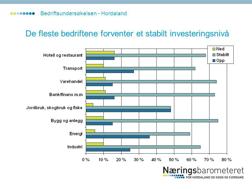 De fleste bedriftene forventer et stabilt investeringsnivå Bedriftsundersøkelsen - Hordaland