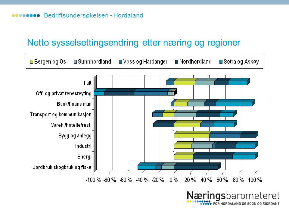 Netto sysselsettingsendring etter næring og regioner Bedriftsundersøkelsen - Hordaland