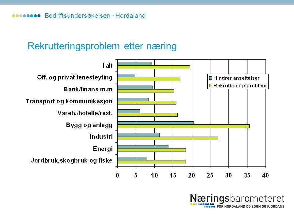 Rekrutteringsproblem etter næring Bedriftsundersøkelsen - Hordaland