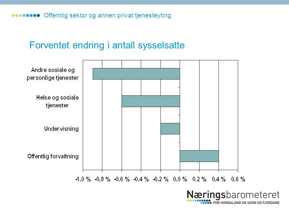 Forventet endring i antall sysselsatte Offentlig sektor og annen privat tjenesteyting