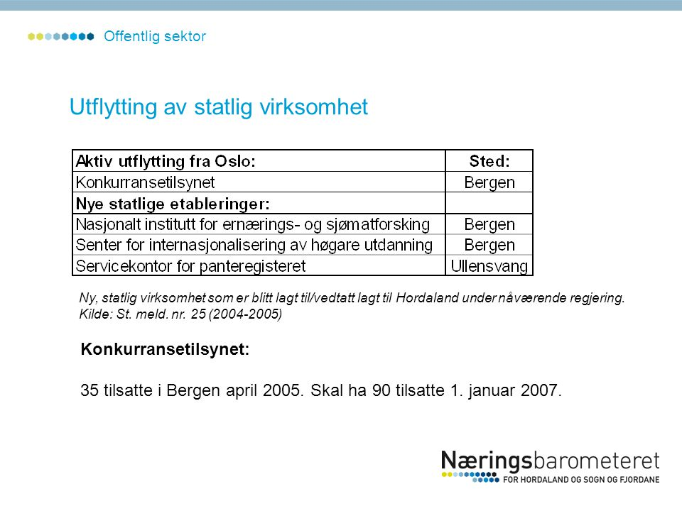 Utflytting av statlig virksomhet Offentlig sektor Ny, statlig virksomhet som er blitt lagt til/vedtatt lagt til Hordaland under nåværende regjering.