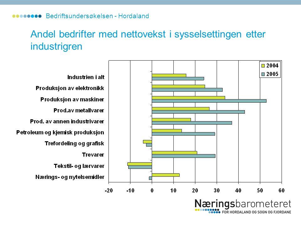 Andel bedrifter med nettovekst i sysselsettingen etter industrigren Bedriftsundersøkelsen - Hordaland
