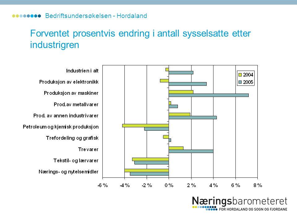 Forventet prosentvis endring i antall sysselsatte etter industrigren Bedriftsundersøkelsen - Hordaland