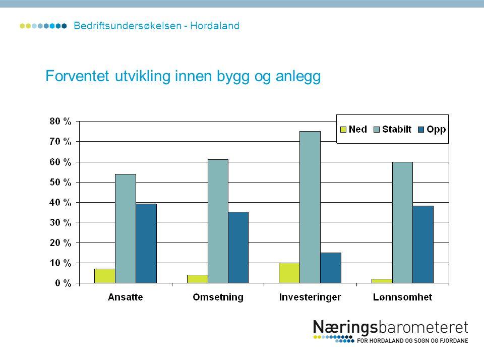Forventet utvikling innen bygg og anlegg Bedriftsundersøkelsen - Hordaland
