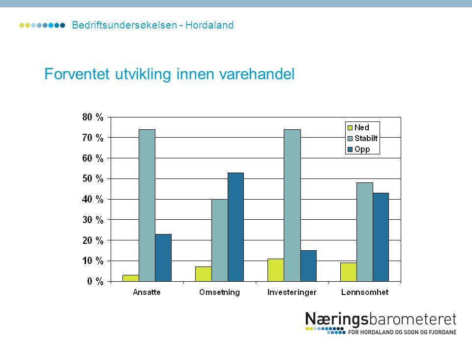 Forventet utvikling innen varehandel Bedriftsundersøkelsen - Hordaland