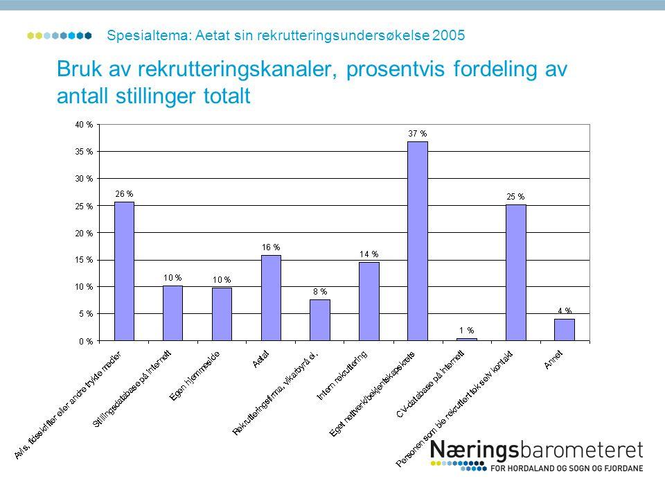 Bruk av rekrutteringskanaler, prosentvis fordeling av antall stillinger totalt Spesialtema: Aetat sin rekrutteringsundersøkelse 2005
