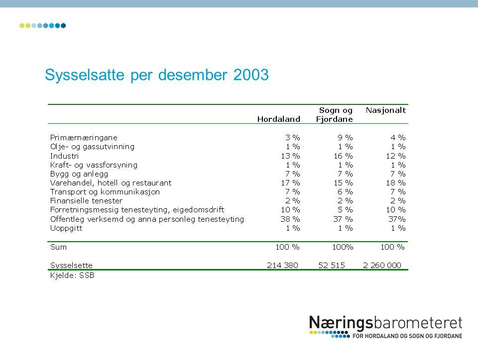 Sysselsatte per desember 2003