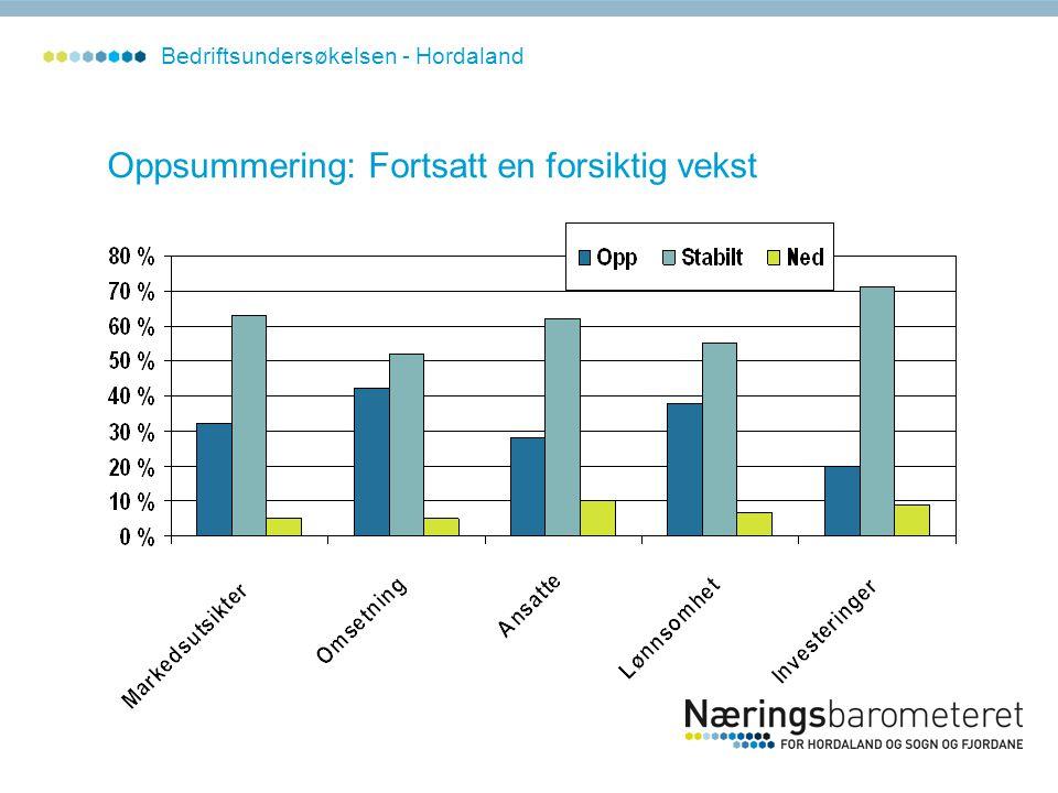 Oppsummering: Fortsatt en forsiktig vekst Bedriftsundersøkelsen - Hordaland