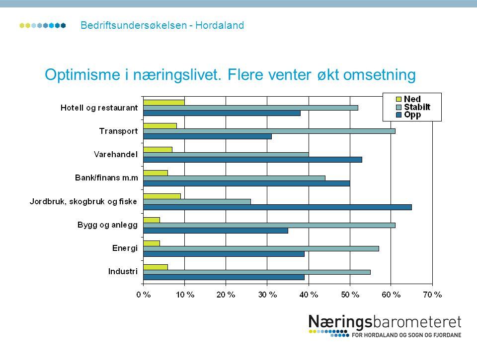 Optimisme i næringslivet. Flere venter økt omsetning Bedriftsundersøkelsen - Hordaland