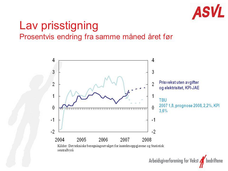 Lav prisstigning Prosentvis endring fra samme måned året før TBU 2007 1,8, prognose 2008, 2,2%, KPI 3,6% Prisvekst uten avgifter og elektrisitet, KPI-