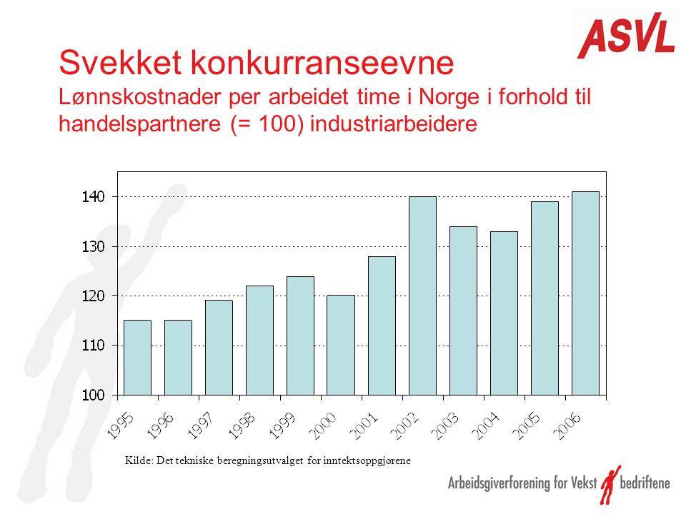 Svekket konkurranseevne Lønnskostnader per arbeidet time i Norge i forhold til handelspartnere (= 100) industriarbeidere Kilde: Det tekniske beregning