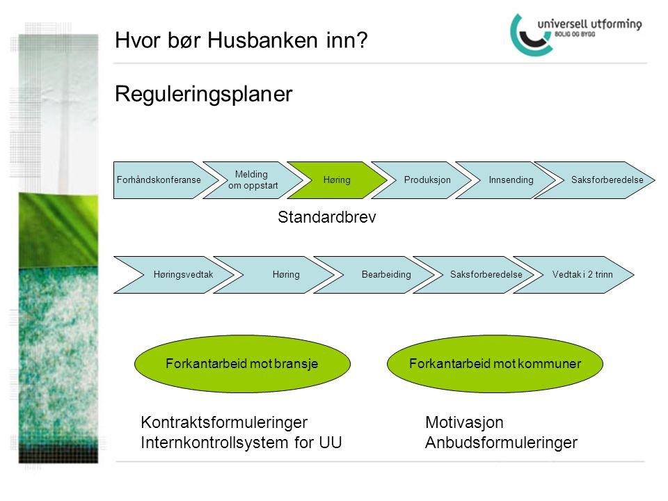Hvor bør Husbanken inn? Reguleringsplaner Forhåndskonferanse Melding om oppstart Høring Produksjon Innsending Saksforberedelse Høringsvedtak Høring Be